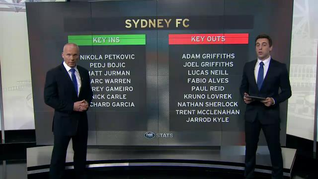 Sydney FC preview